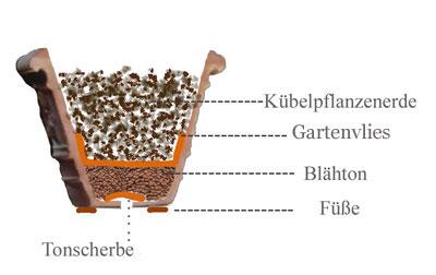 term hlen terracotta impruneta informationen ber die handhabung der terracotta aus impruneta. Black Bedroom Furniture Sets. Home Design Ideas